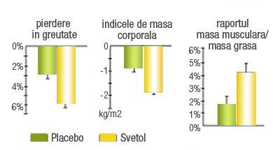 Actiunea reductoare a Svetol® continut de CAFEFORM PLUS a fost demonstrata in cadrul unui studiu realizat pe 50 de persoane